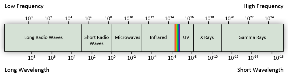 Electromagnetic Spectrum Order - Kitchens Design, Ideas ...